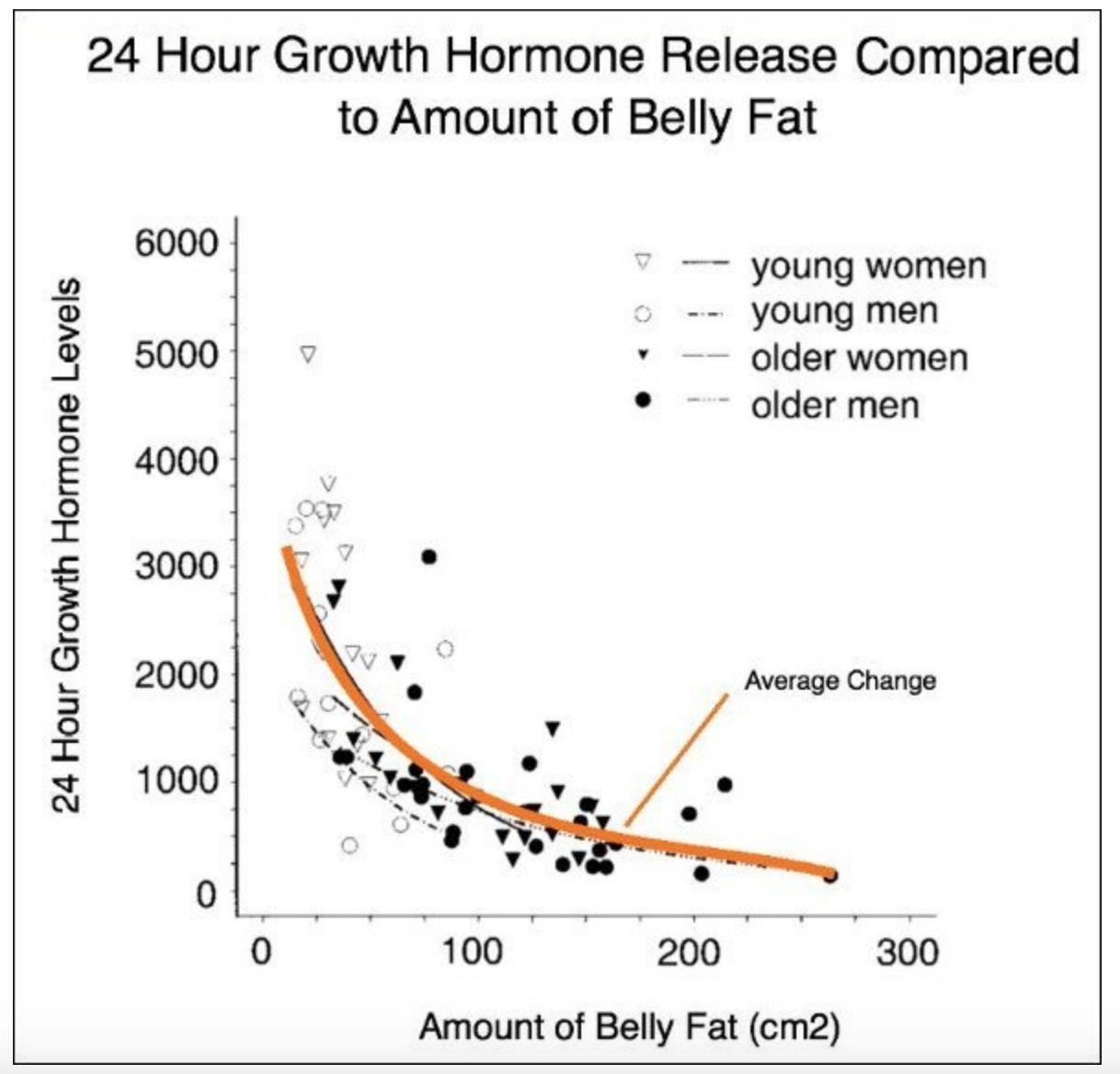 Как повысить уровень гормона роста?